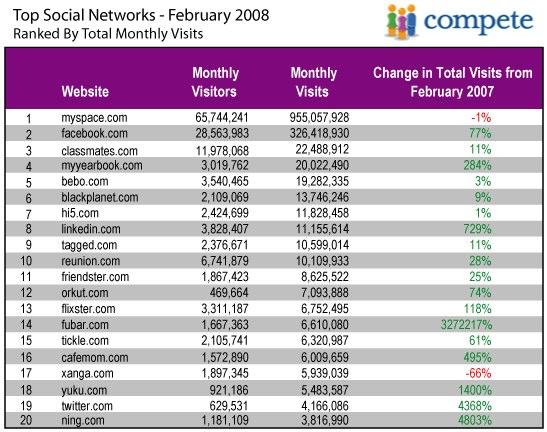 Classement des réseaux sociaux mondiaux