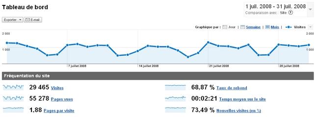 statistiques visites conseilsmarketing.fr