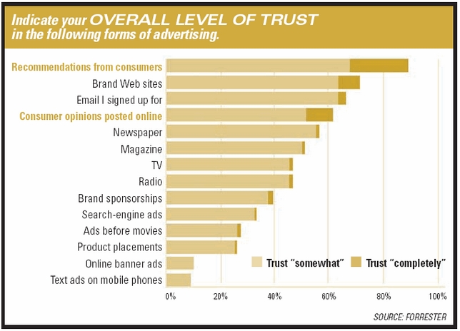 recommandations marketing