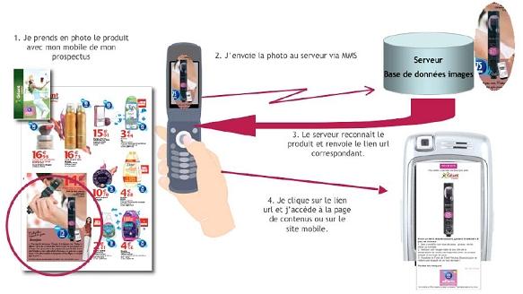 promotion via mobile