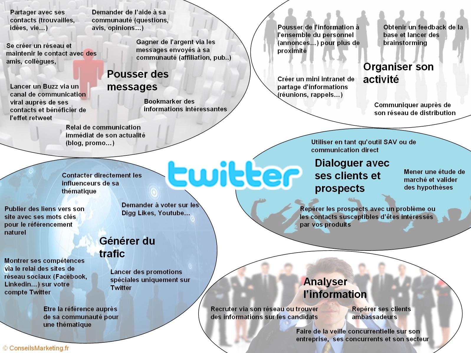 Quel usage professionnel pour twitter for Quoi creer comme entreprise