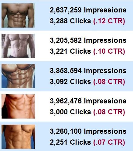 taux de clic pub facebook