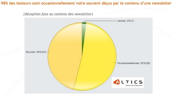 46% deçu par newsletter