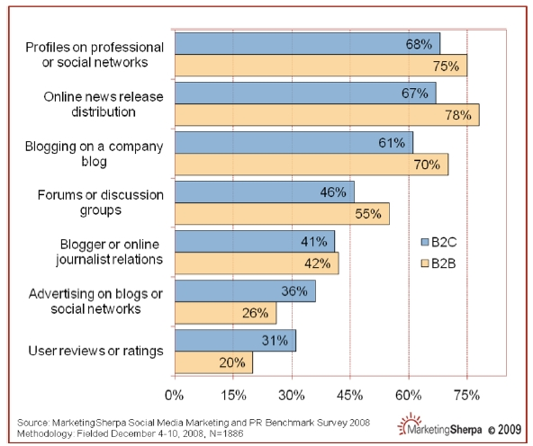 web social marketing