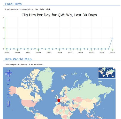 stats clics Comment mettre Twitter sur Pilote Automatique ?