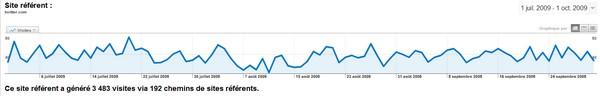 stats google Comment mettre Twitter sur Pilote Automatique ?