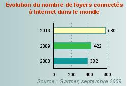 nombre d'internautes en France