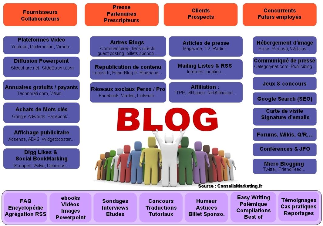 10 raisons d 39 ouvrir un blog d 39 entreprise for Quoi creer comme entreprise