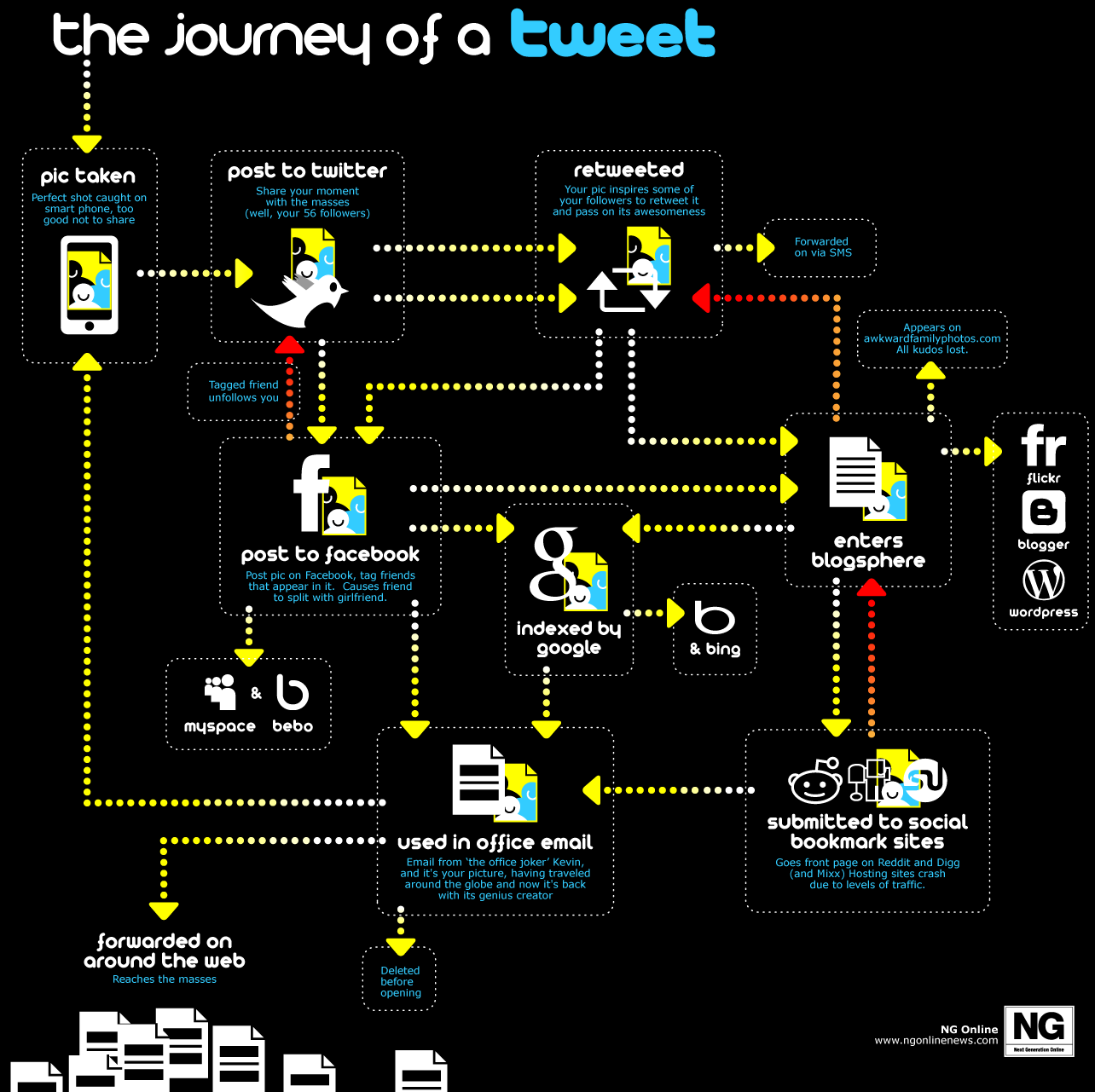 la vie d'un tweet