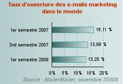 taux ouverture emails dans le monde