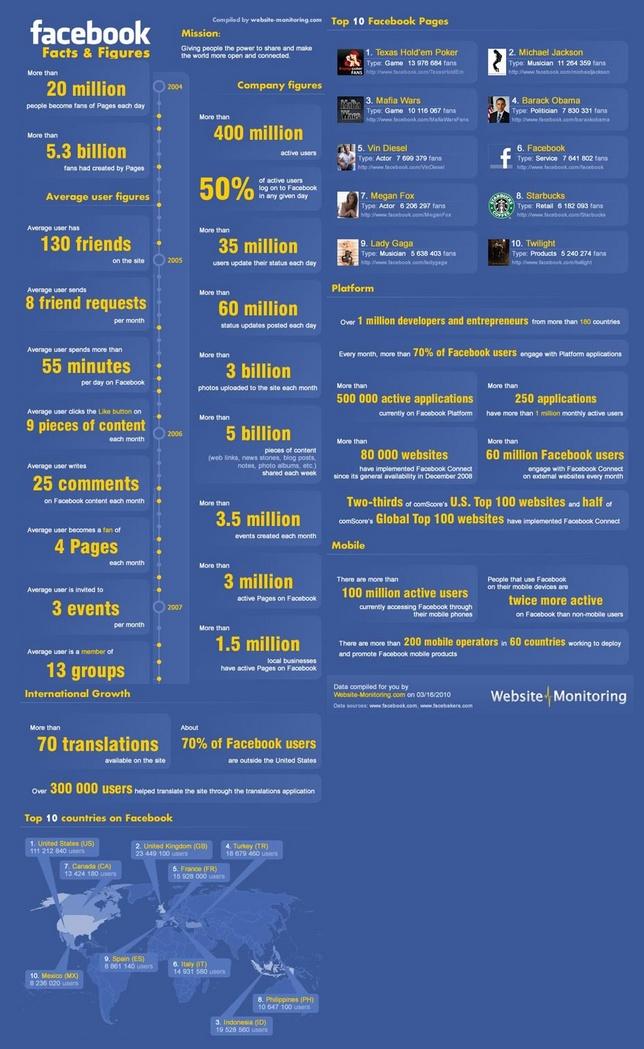 evolutions stats facebook