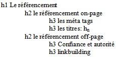 hiérarchie référencement naturel