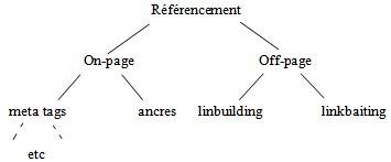 pyramide mots clés