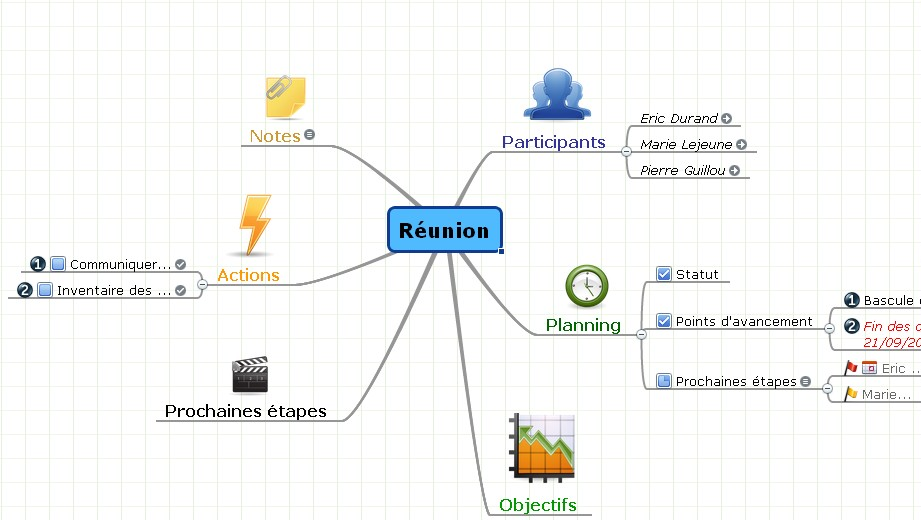 réunion mind mapping