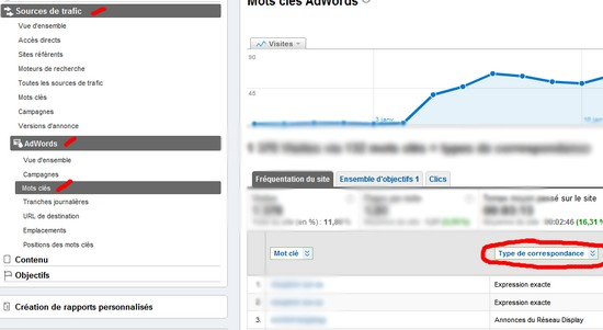 filtre google adwords