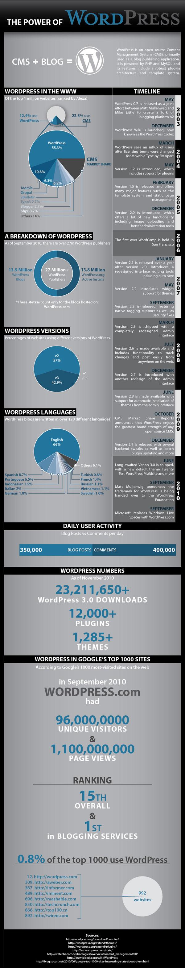 puissance de WordPress