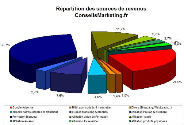 http://www.conseilsmarketing.fr/wp-content/uploads/2011/01/repartition-revenus-blogueur.jpg