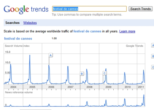 google trends cannes