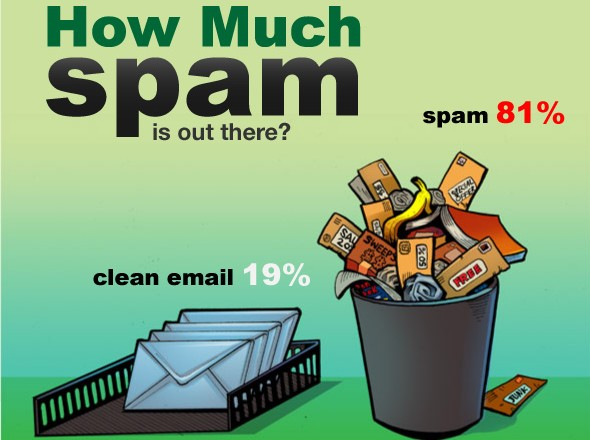 formulaire spam