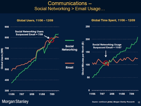 media sociaux et emailing